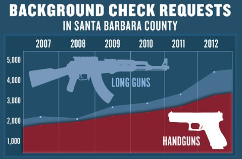 <b>BACKGROUND CHECK REQUESTS IN S.B. COUNTY:</b>  Since 2007, a steadily increasing amount of Santa Barbara County residents are requesting background checks for both long guns, like shotguns and rifles, and handguns. In 2007, there were 3,953 combined requests; in 2012, that number was 7,635. 
