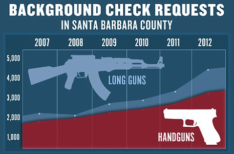 <b>BACKGROUND CHECK REQUESTS IN S.B. COUNTY:</b>  Since 2007, a steadily increasing amount of Santa Barbara County residents are requesting background checks for both long guns, like shotguns and rifles, and handguns. In 2007, there were 3,953 combined requests; in 2012, that number was 7,635.  source: California Department of Justice.