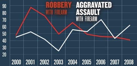 <b>GUN CRIMES IN S.B. COUNTY:</b>  Though gun-related robberies seem to be on a generally downward trend