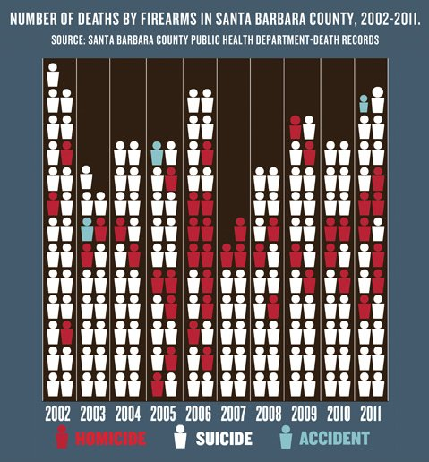 <b>TOTAL GUN DEATHS:</b>  The above graph reveals how many people in Santa Barbara County died at the  end of a gun from 2002-2011. The range's peaks are 11 homicides in 2006 and 22 suicides in 2002. source: Public Health Department of Santa Barbara County.